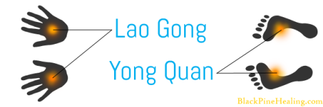 Hand energy center: Lao Gong