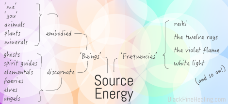 Map of Energy Sources in Energy Work